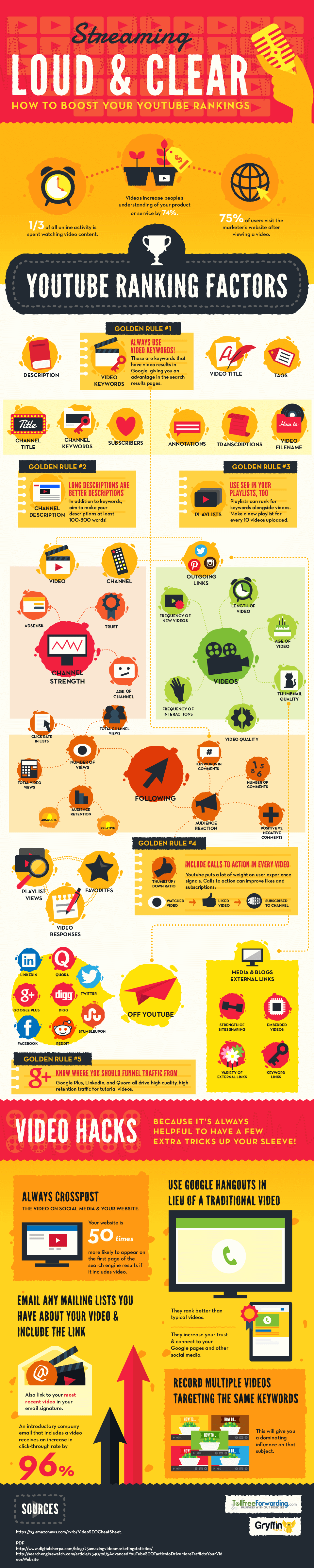 Ranking Factors on YouTube Infographic
